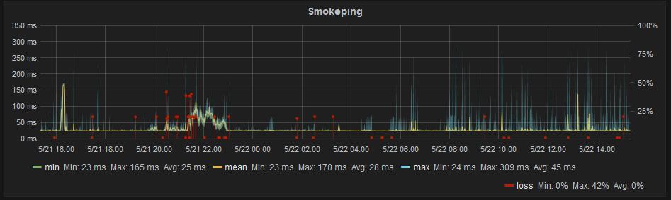 Smokeping