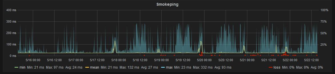 Smokeping week